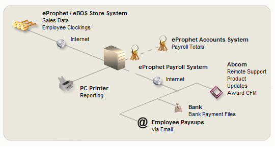 franchise payroll software overview