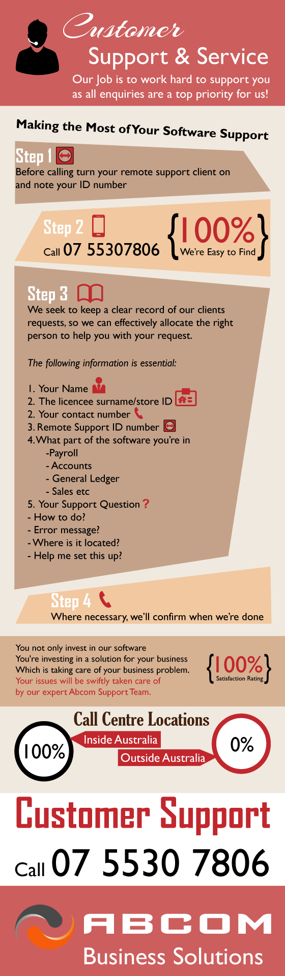 Franchise Software Technical Support Infographic